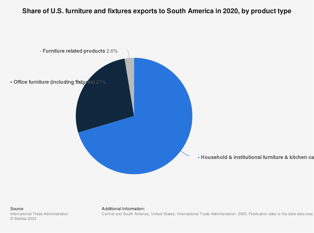 Statistic: Share of U.S. furniture and fixtures exports to South America in 2020, by product type | Statista