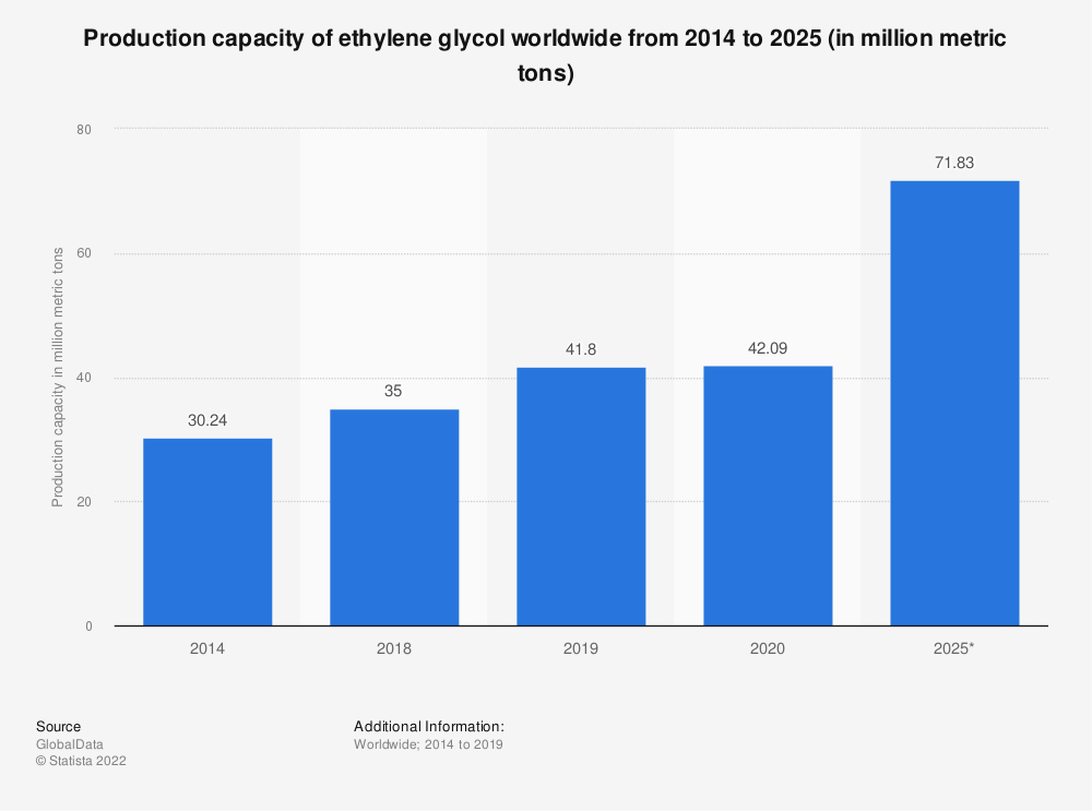 Statistic: Production capacity of ethylene glycol worldwide from 2014 to 2024 (in million metric tons)  | Statista