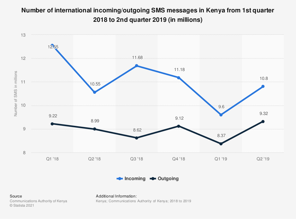 Statistic: Number of international incoming/outgoing SMS messages in Kenya from 1st quarter 2018 to 2nd quarter 2019 (in millions) | Statista