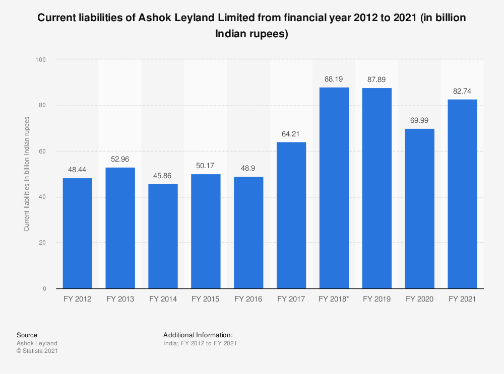 Statistic: Current liabilities of Ashok Leyland from FY 2010 to FY 2019 (in billion Indian rupees) | Statista