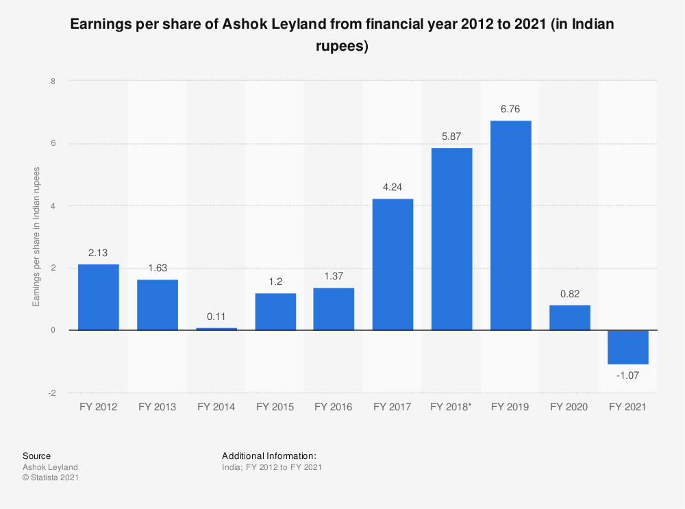 Statistic: Earnings per share of Ashok Leyland from FY 2010 to FY 2019 (in Indian rupees)*   Statista