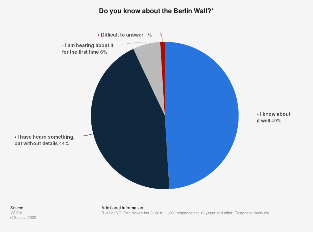 Statistic: Do you know about the Berlin Wall?* | Statista