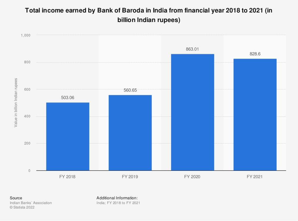 Statistic: Total income earned by Bank of Baroda in India from financial year 2018 to 2020 (in billion Indian rupees)   Statista