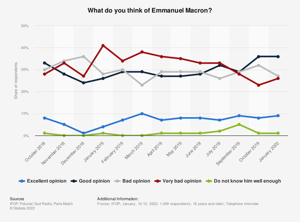 Statistic: What do you think of Emmanuel Macron? *   Statista