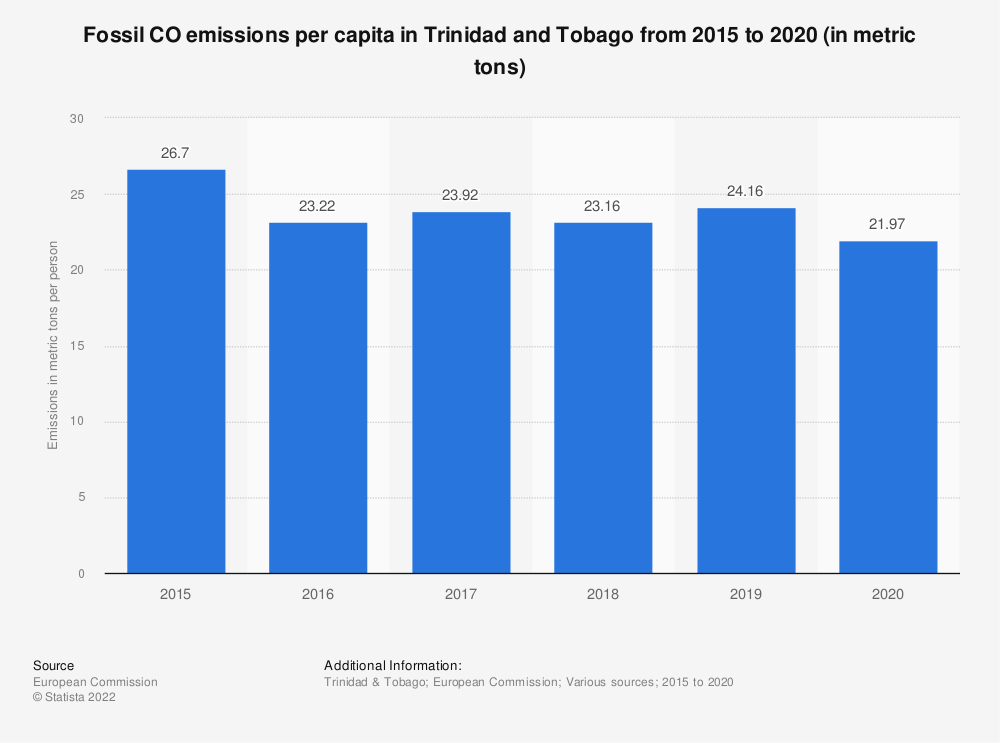 Statistic: Fossil CO2 emissions per capita in Trinidad and Tobago from 2015 to 2017 (in metric tons) | Statista