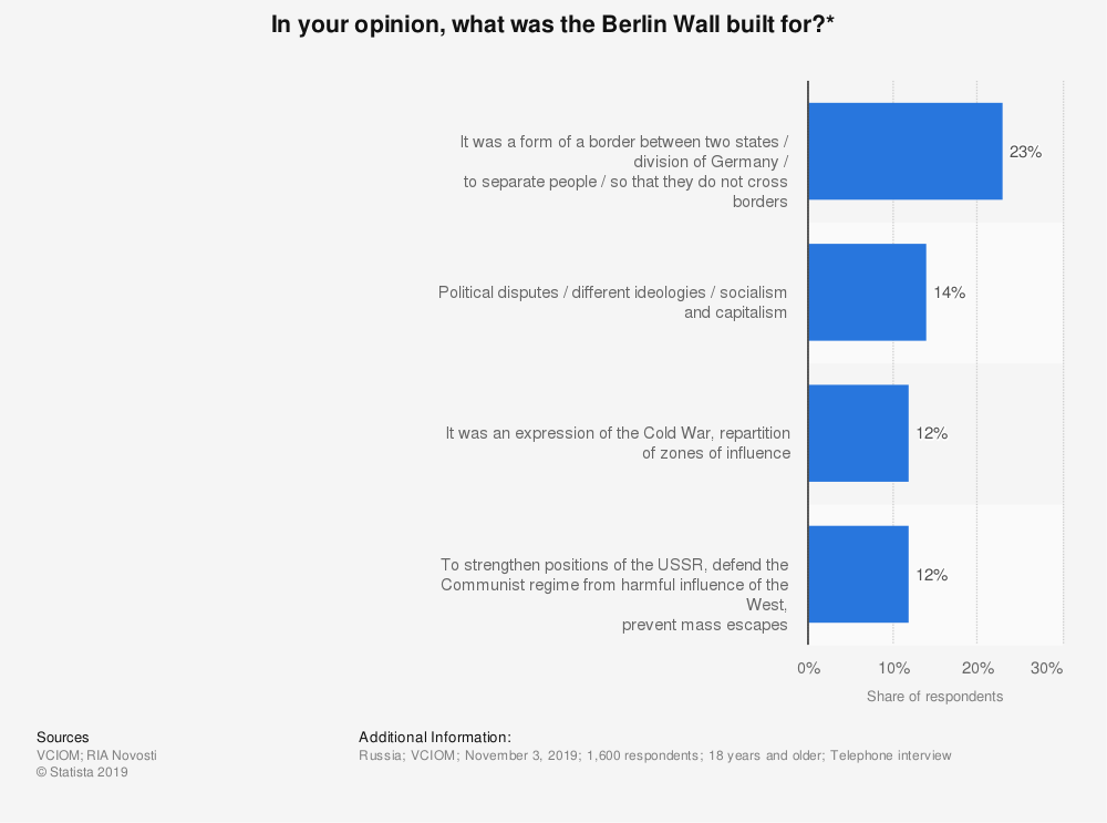 Statistic: In your opinion, what was the Berlin Wall built for?* | Statista