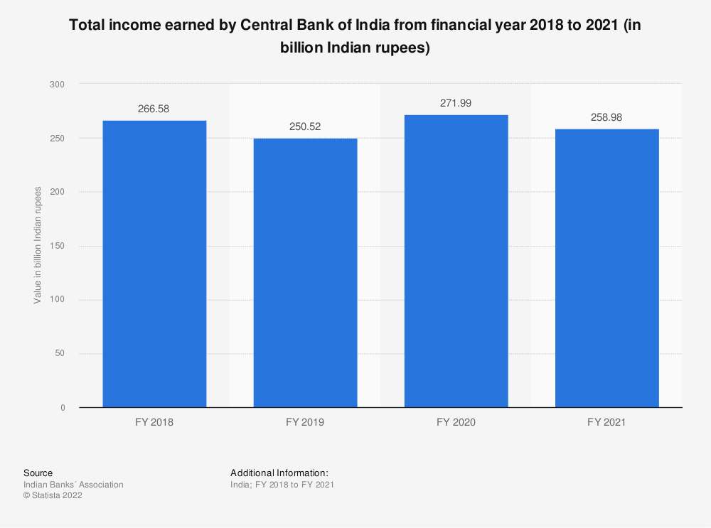 Statistic: Total income earned by Central Bank of India from financial year 2018 to 2020 (in billion Indian rupees) | Statista