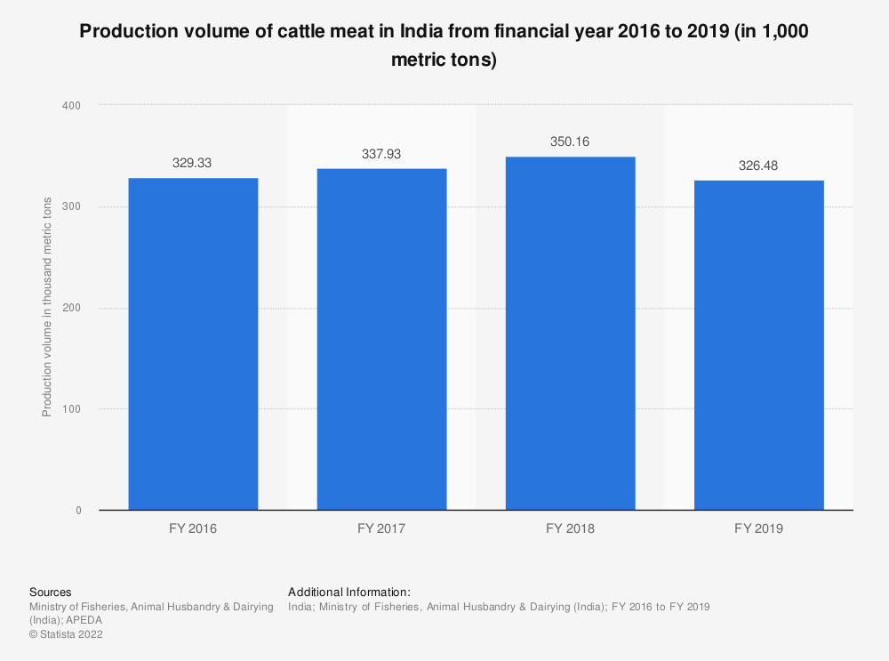 Statistic: Production volume of cattle meat in India from financial year 2016 to 2019 (in 1,000 metric tons) | Statista