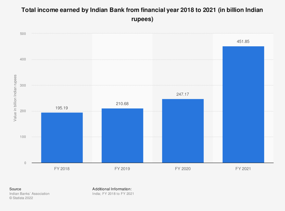 Statistic: Total income earned by Indian Bank from financial year 2018 to 2020 (in billion Indian rupees) | Statista