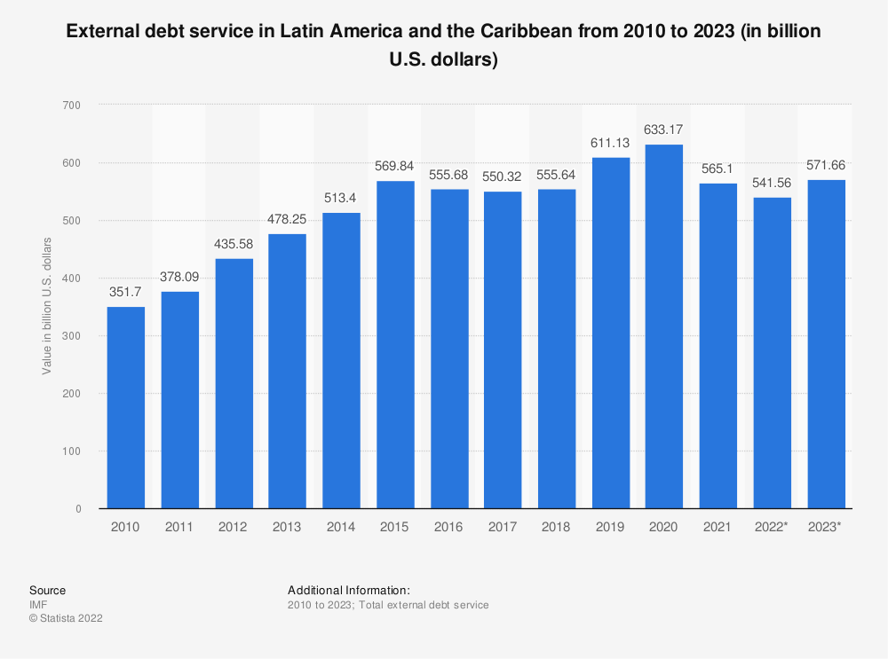 Statistic: External debt service in Latin America and the Caribbean from 2010 to 2020 (in billion U.S. dollars)  | Statista