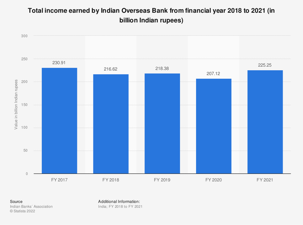 Statistic: Total income earned by Indian Overseas Bank from financial year 2018 to 2020 (in billion Indian rupees)   Statista