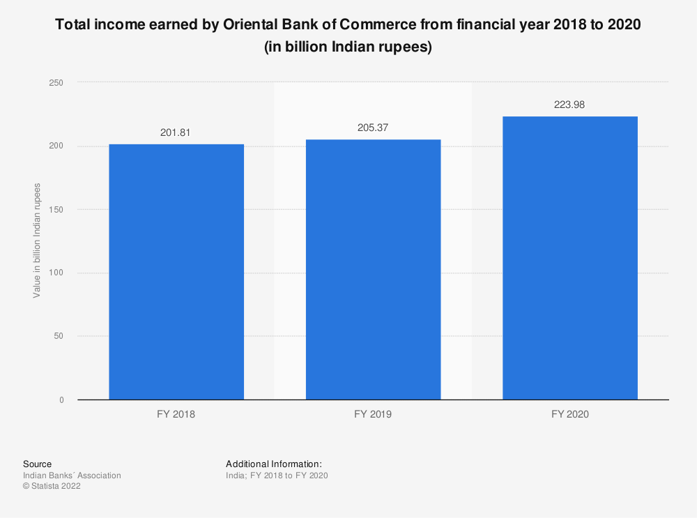 Statistic: Total income earned by Oriental Bank of Commerce from financial year 2018 to 2020 (in billion Indian rupees)   Statista