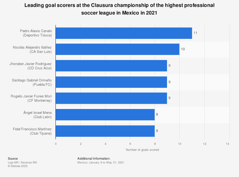 Statistic: Leading scorers at the Clausura championship of the Mexican soccer top-level league Liga MX in 2020 | Statista