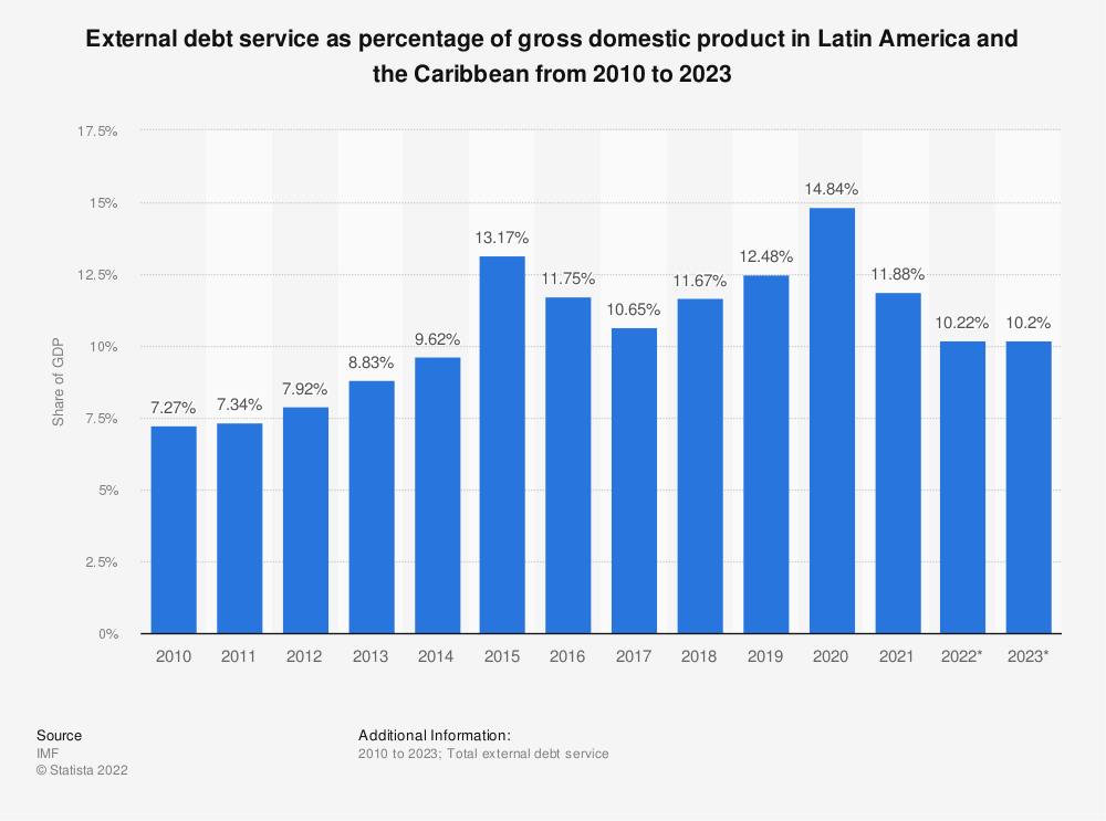 Statistic: External debt service as percentage of gross domestic product in Latin America and the Caribbean from 2010 to 2020 | Statista