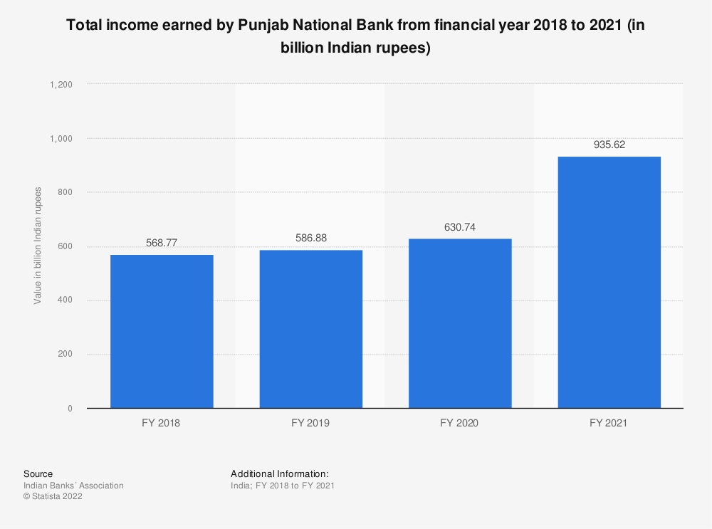 Statistic: Total income earned by Punjab National Bank between FY 2017 and FY 2019 (in billion Indian rupees)   Statista