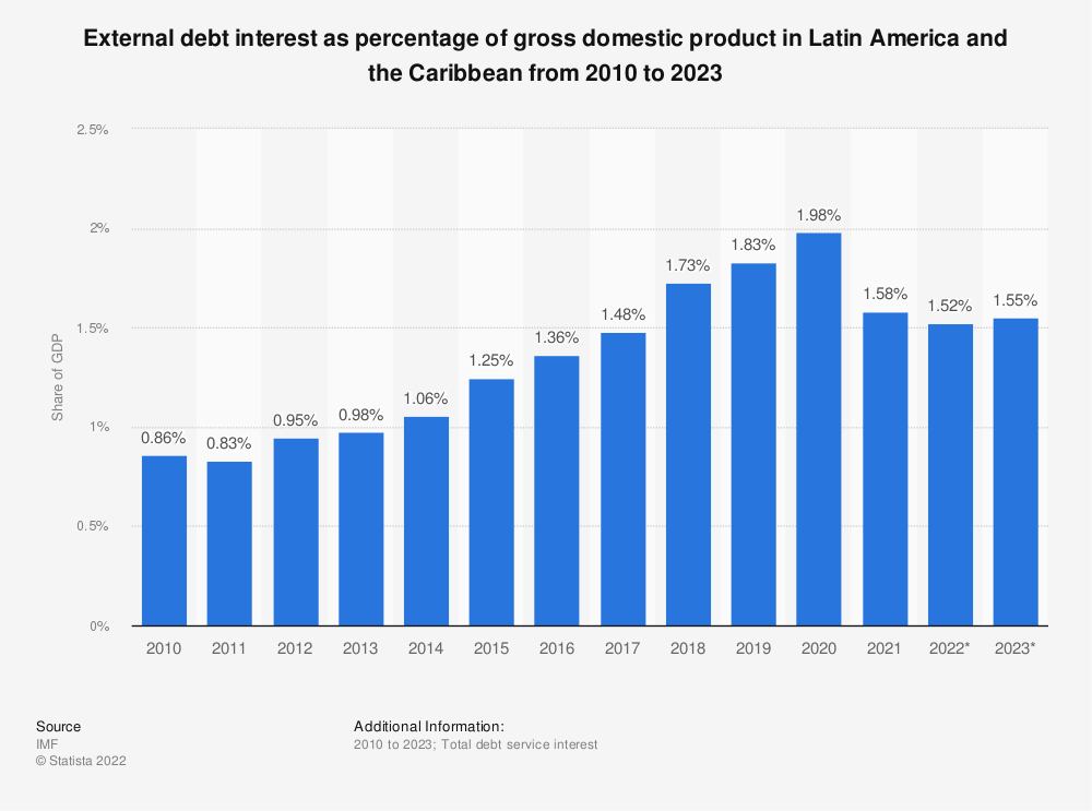 Statistic: External debt interest as percentage of gross domestic product in Latin America and the Caribbean from 2010 to 2020 | Statista