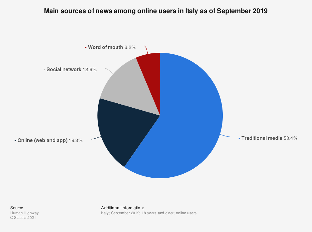Statistic: Main sources of news among online users in Italy as of September 2019   Statista