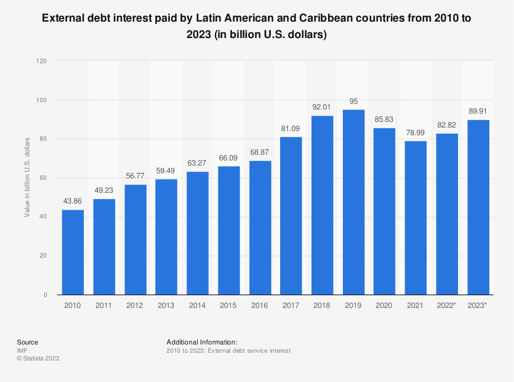 Statistic: External debt interest paid by Latin American and Caribbean countries from 2010 to 2020 (in billion U.S. dollars)  | Statista