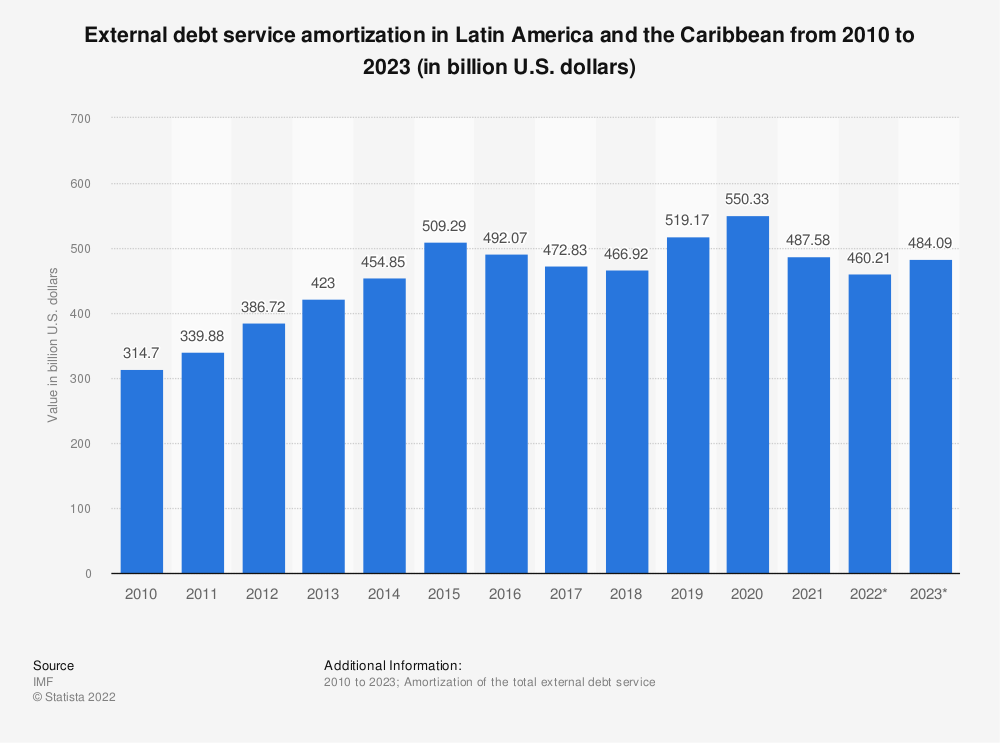 Statistic: External debt service amortization in Latin America and the Caribbean from 2010 to 2020 (in billion U.S. dollars) | Statista