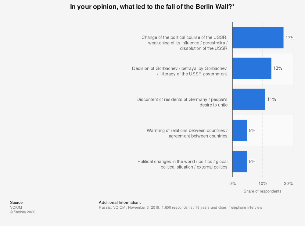 Statistic: In your opinion, what led to the fall of the Berlin Wall?* | Statista