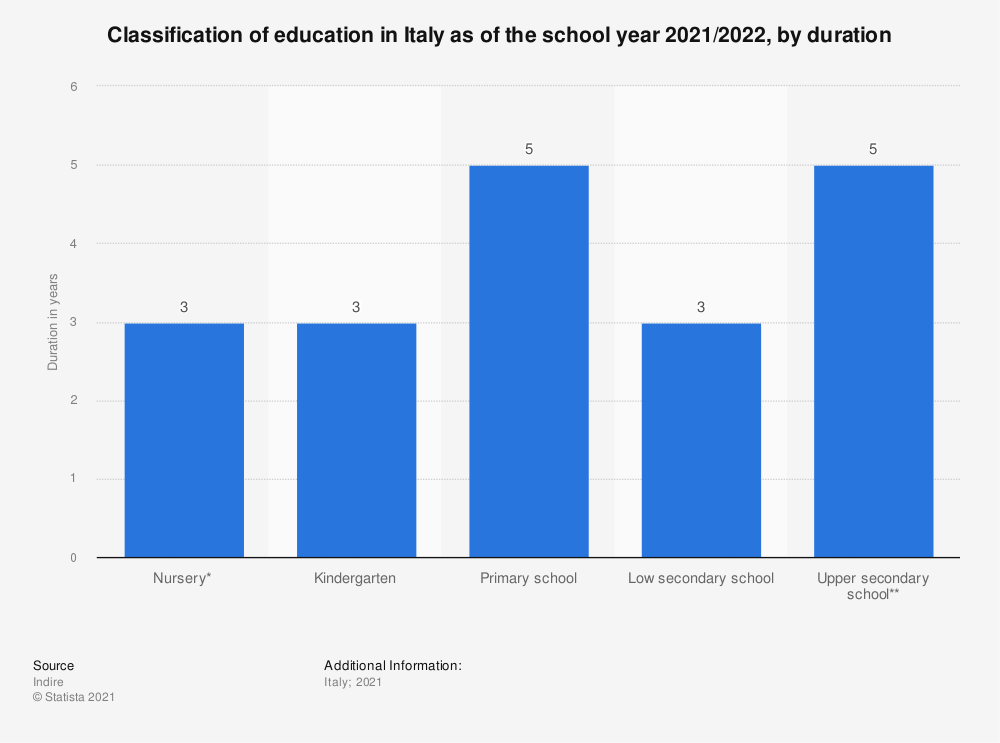 Statistic: Classification of education in Italy in the school year 2019/2020, by duration | Statista