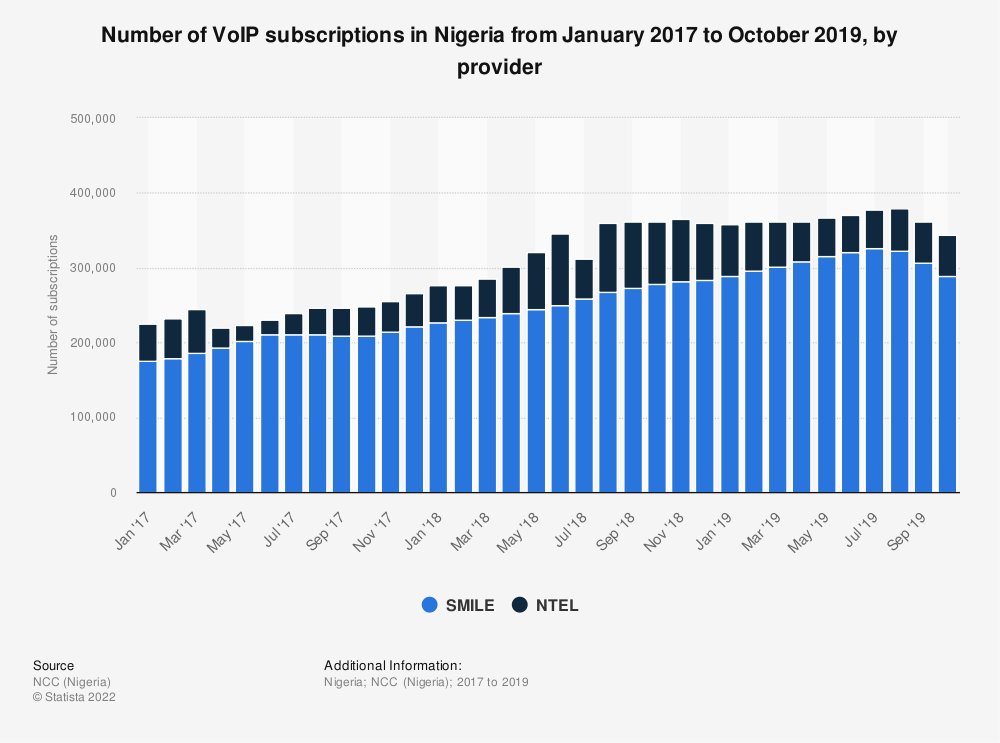 Statistic: Number of VoIP subscriptions in Nigeria from January 2017 to October 2019, by provider | Statista