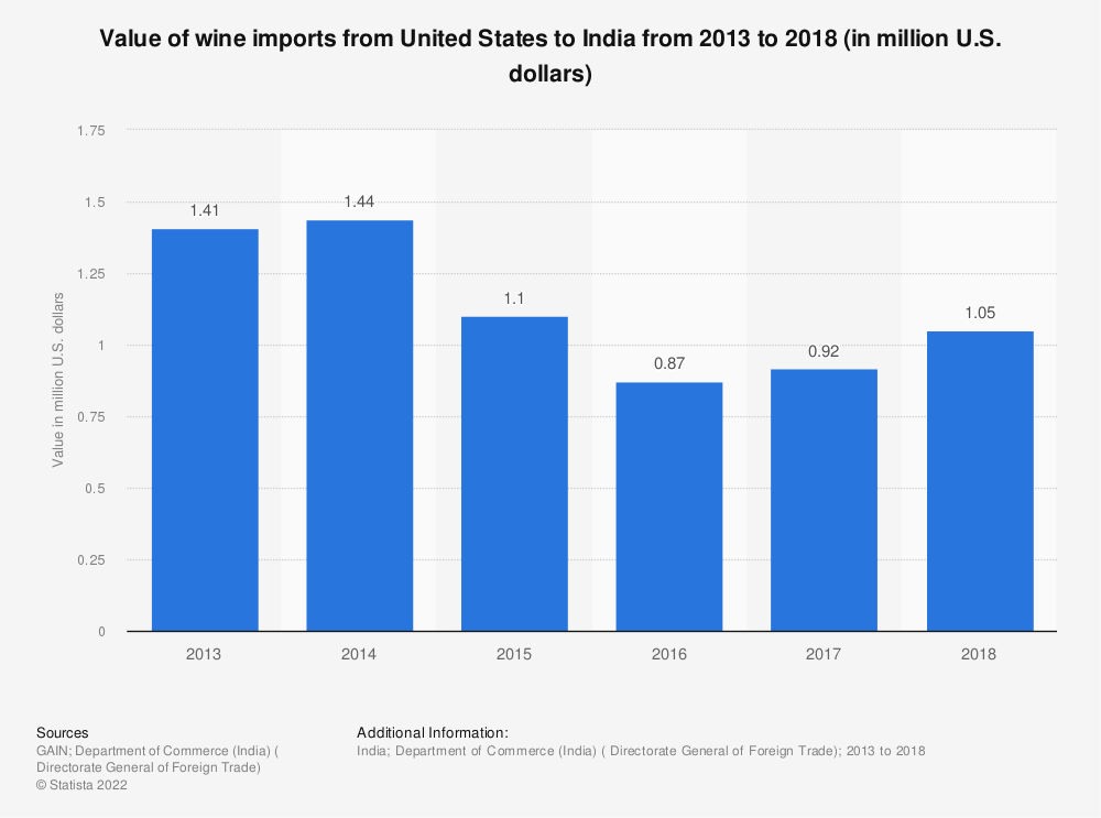 Statistic: Value of wine imports from United States to India from 2013 to 2018 (in million U.S. dollars)   Statista