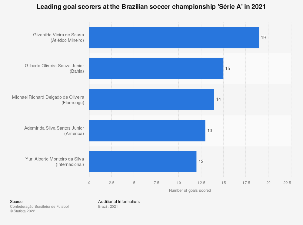 Statistic: Leading goal scorers at the Brazilian 'Série A' soccer championship in 2020 | Statista