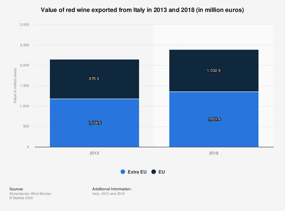 Statistic: Value of red wine exported from Italy in 2013 and 2018 (in million euros)   Statista