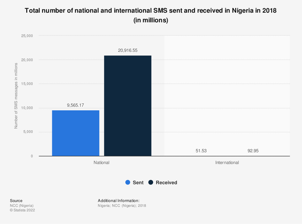 Statistic: Total number of national and international SMS sent and received in Nigeria in 2018 (in millions) | Statista