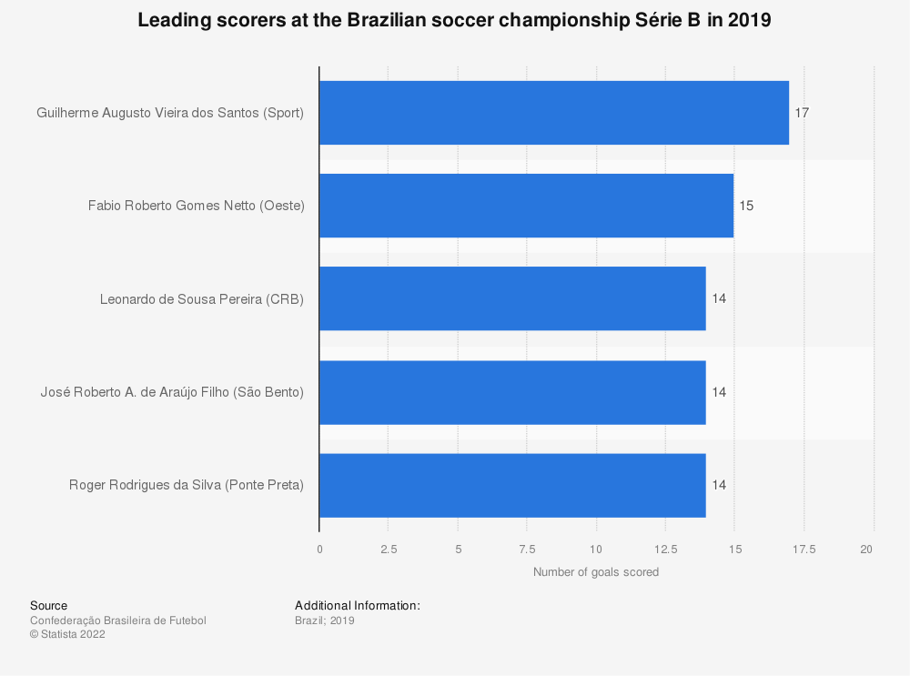 Statistic: Leading scorers at the Brazilian soccer championship Série B in 2019 | Statista