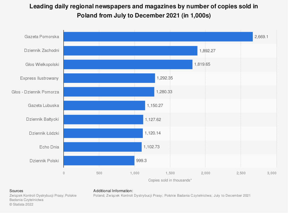 Statistic: Leading daily regional newspapers and magazines by number of copies sold in Poland from 2018 to 2019 (in 1,000s) | Statista