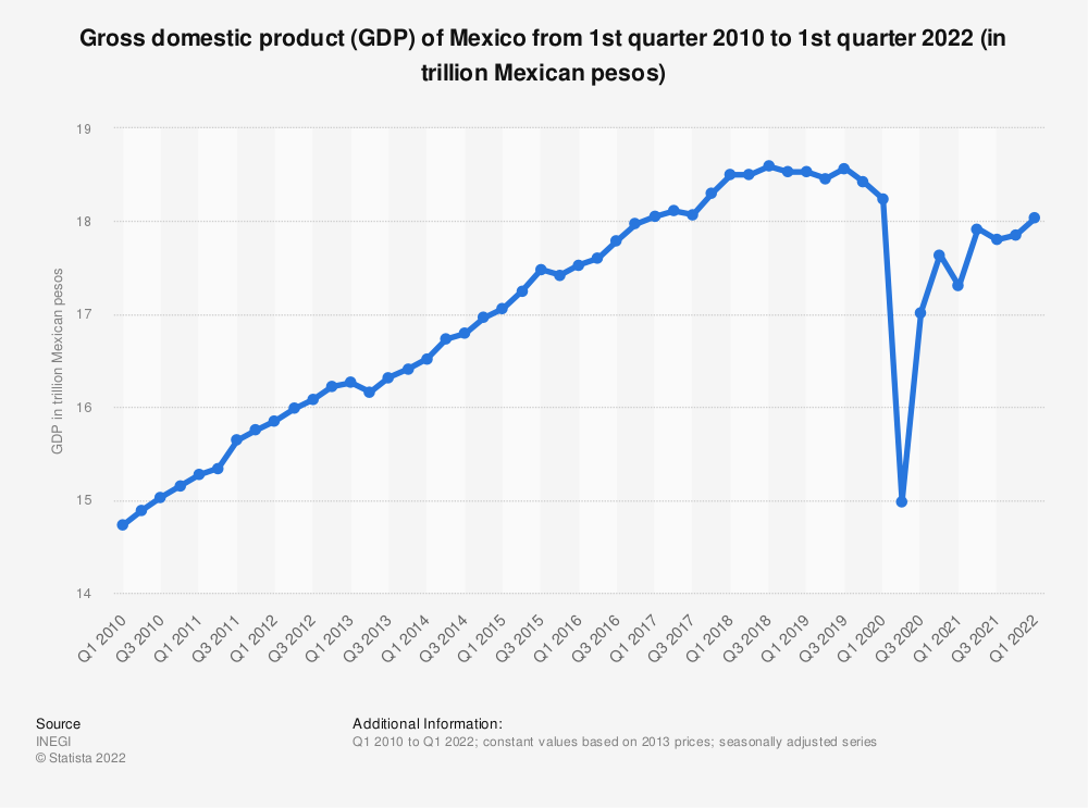 Statistic: Gross domestic product (GDP) of Mexico from 1st quarter 2014 to 2nd quarter 2019 (in trillion Mexican pesos) | Statista