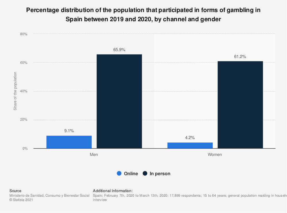 Statistic: Percentage distribution of the population that participated in forms of gambling in Spain according to a survey conducted in 2018, by channel and gender | Statista