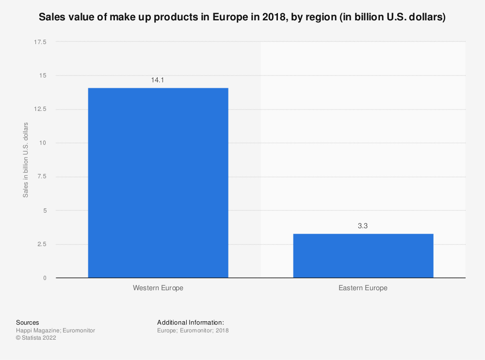 Statistic: Sales value of make up products in Europe in 2018, by region (in billion U.S. dollars) | Statista