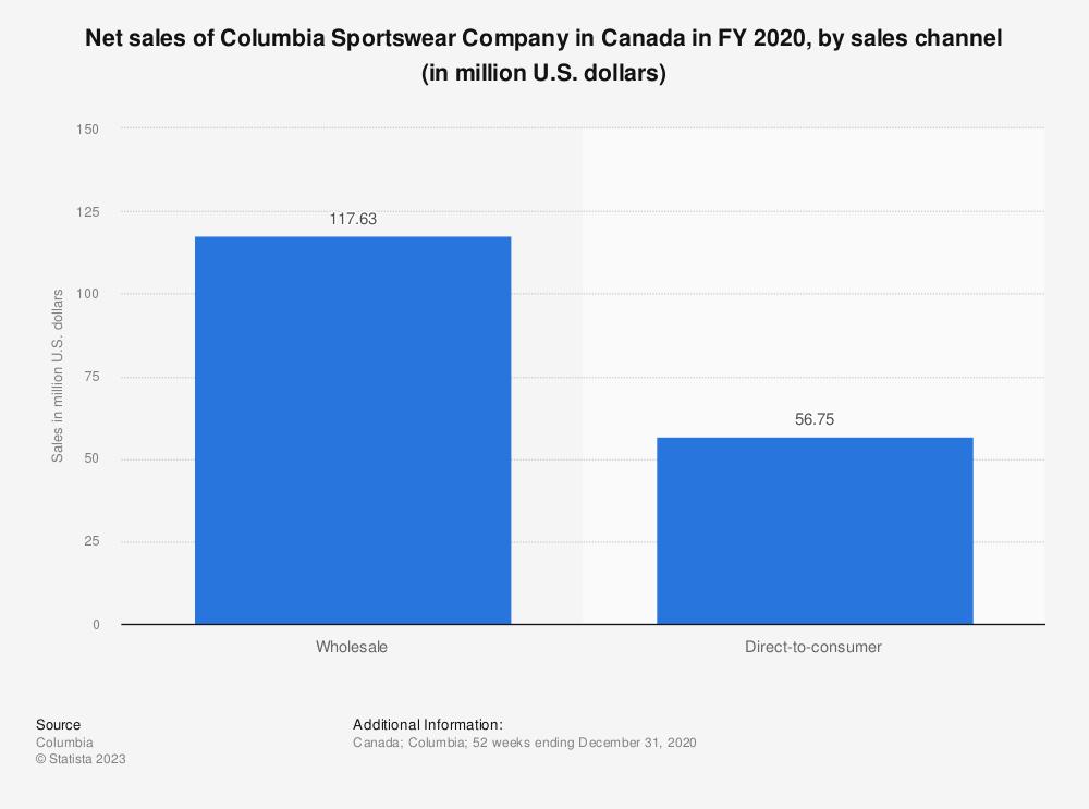Statistic: Net sales of Columbia Sportswear Company in Canada in FY 2020, by sales channel (in million U.S. dollars)   Statista