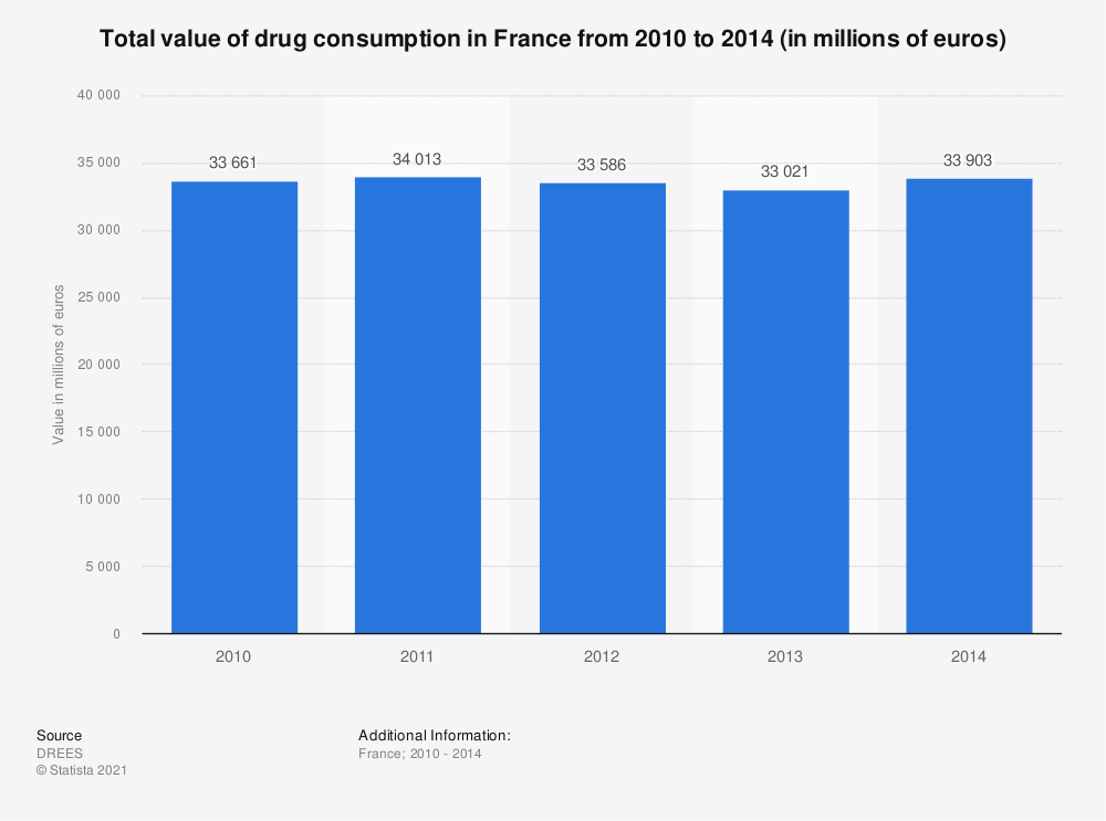 Statistic: Total value of drug consumption in France from 2010 to 2014 (in millions of euros) | Statista