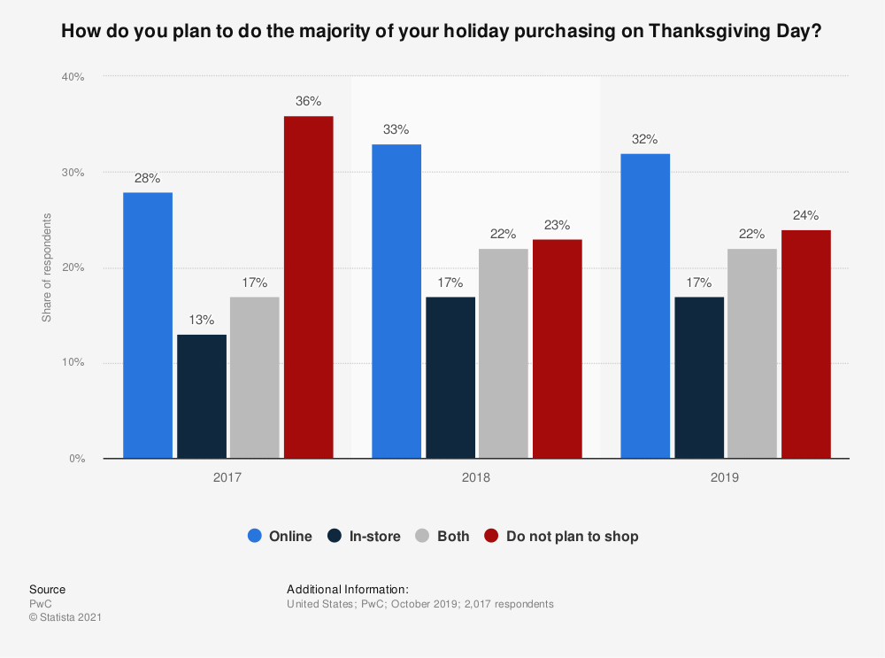 Statistic: How do you plan to do the majority of your holiday purchasing on Thanksgiving Day? | Statista