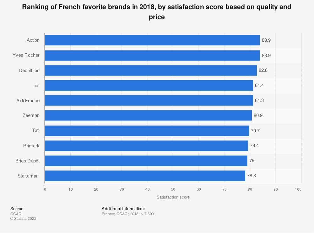 Statistic: Ranking of French favorite brands in 2018, by satisfaction score based on quality and price | Statista