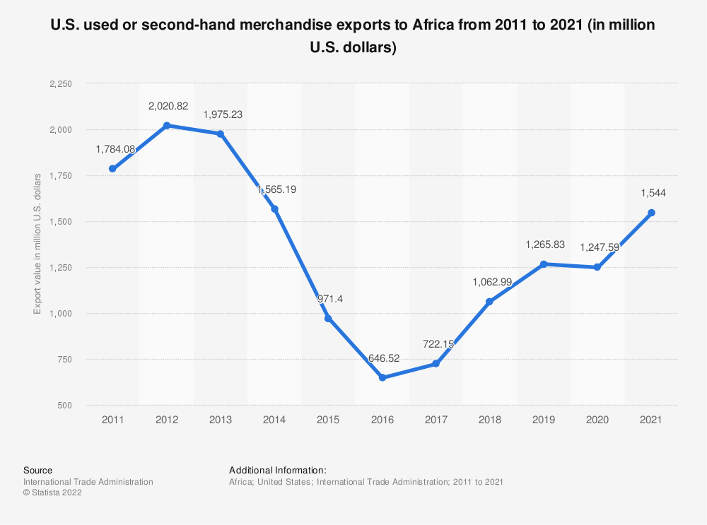 Statistic: U.S. used or second-hand merchandise exports to Africa from 2011 to 2020 (in million U.S. dollars) | Statista