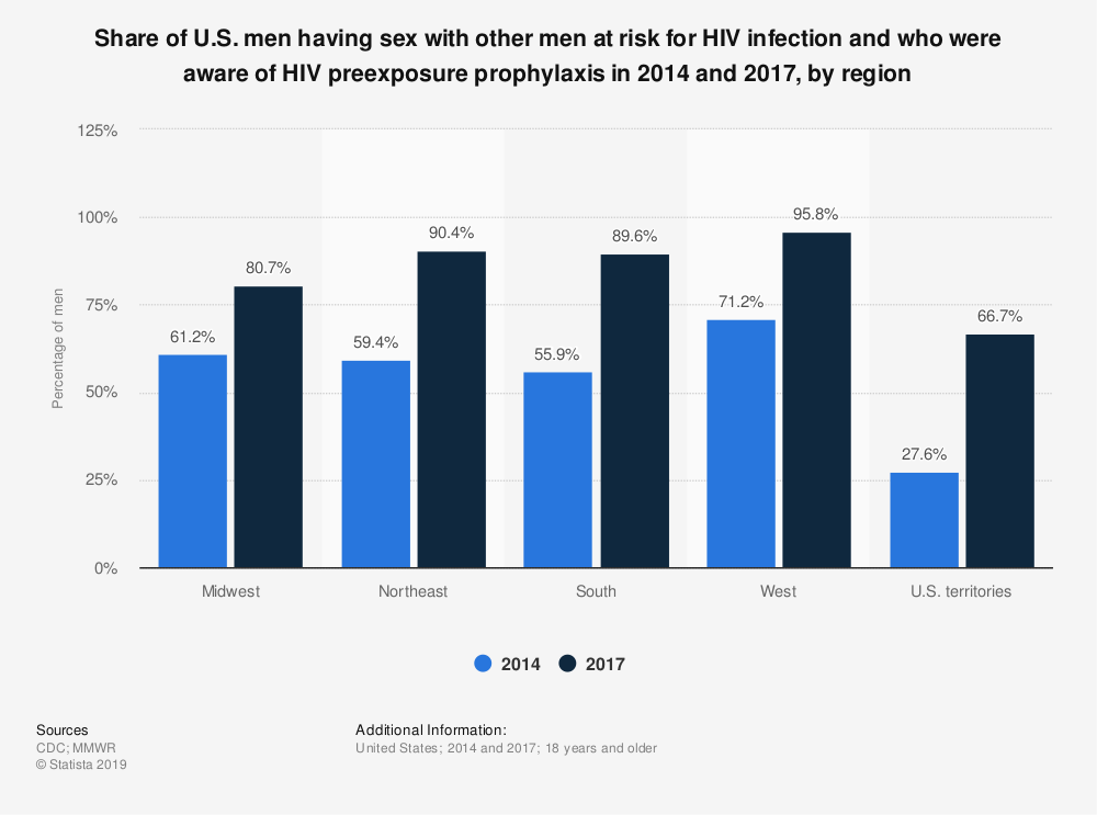 Statistic: Share of U.S. men having sex with other men at risk for HIV infection and who were aware of HIV preexposure prophylaxis in 2014 and 2017, by region | Statista