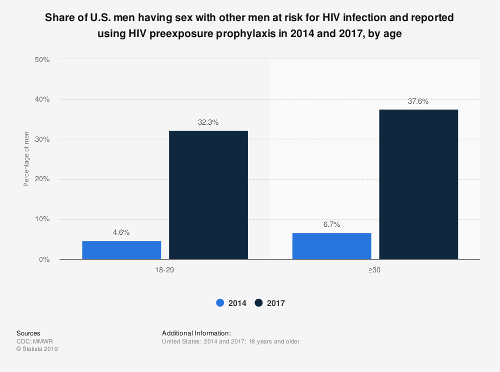 Statistic: Share of U.S. men having sex with other men at risk for HIV infection and reported using HIV preexposure prophylaxis in 2014 and 2017, by age | Statista