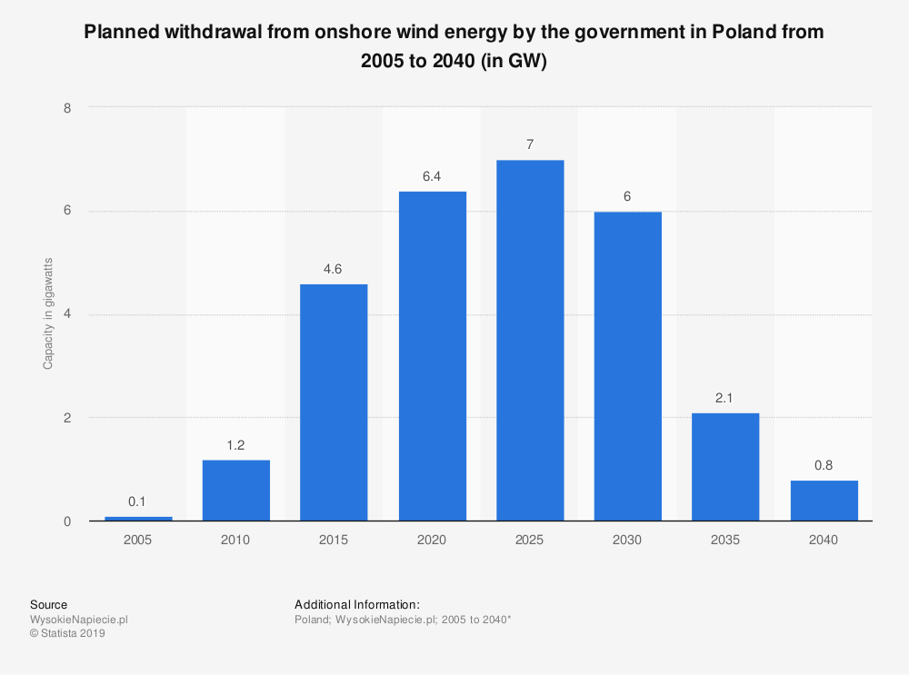 Statistic: Planned withdrawal from onshore wind energy by the government in Poland from 2005 to 2040 (in GW) | Statista