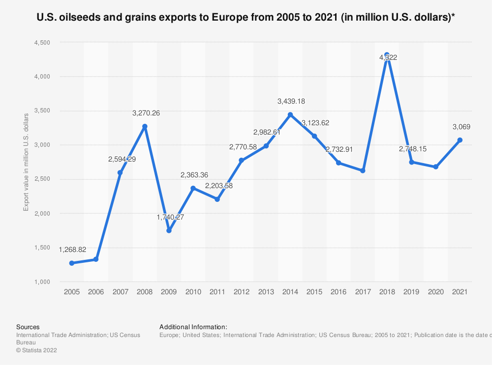 Statistic: U.S. oilseeds and grains exports to Europe from 2005 to 2020 (in million U.S. dollars)*   Statista