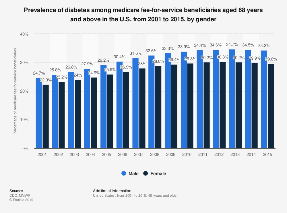 Statistic: Prevalence of diabetes among medicare fee-for-service beneficiaries aged 68 years and above in the U.S. from 2001 to 2015, by gender | Statista
