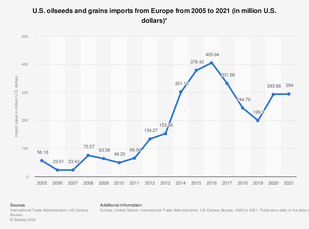 Statistic: U.S. oilseeds and grains imports from Europe from 2005 to 2020 (in million U.S. dollars)*   Statista