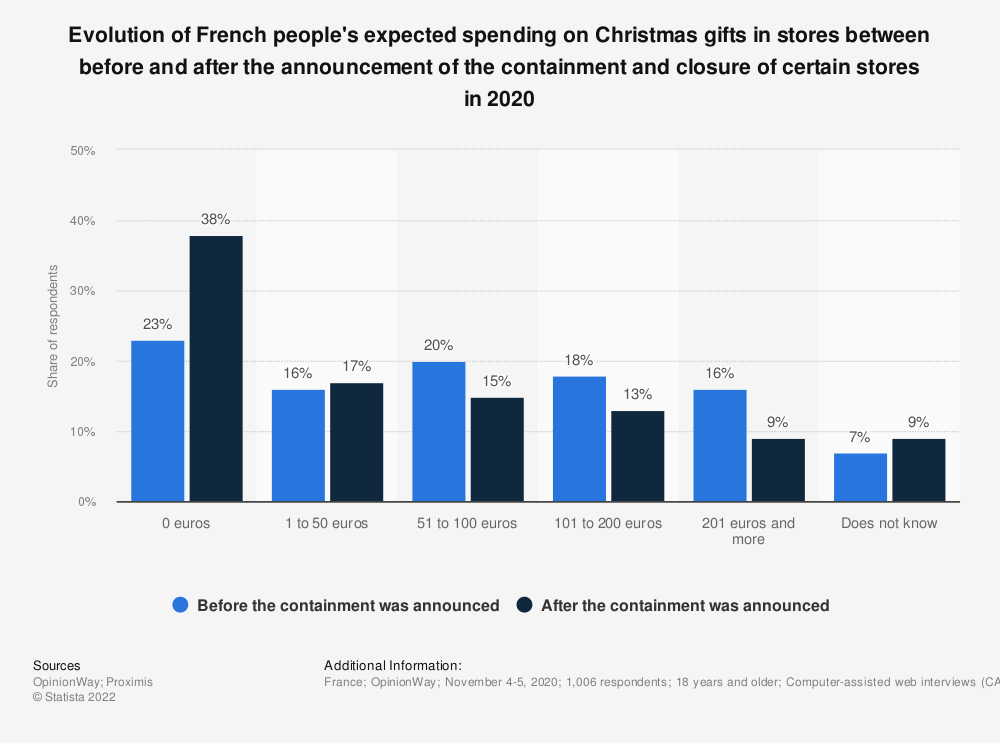 Statistic: Evolution of French people's expected spending on Christmas gifts in stores between before and after the announcement of the containment and closure of certain stores in 2020 | Statista