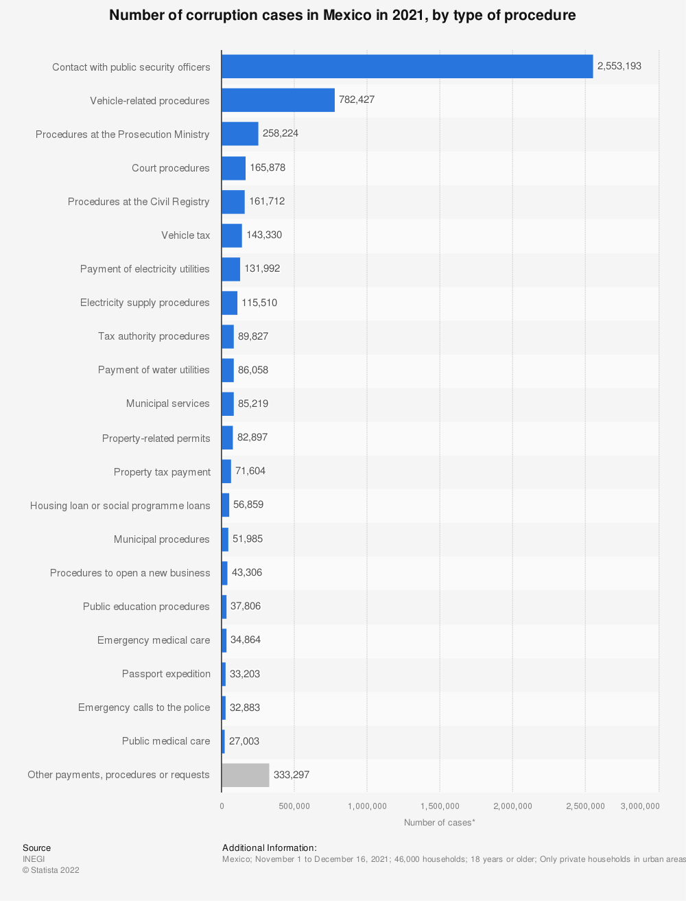 Statistic: Number of corruption cases in Mexico in 2019, by type of procedure   Statista