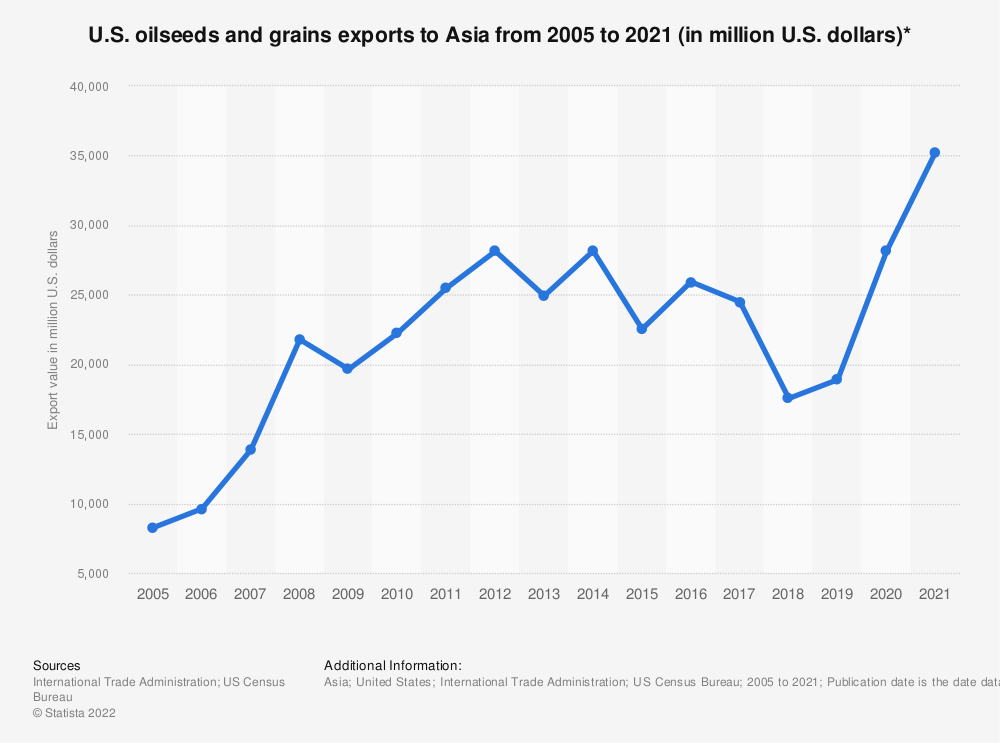 Statistic: U.S. oilseeds and grains exports to Asia from 2005 to 2020 (in million U.S. dollars)*   Statista