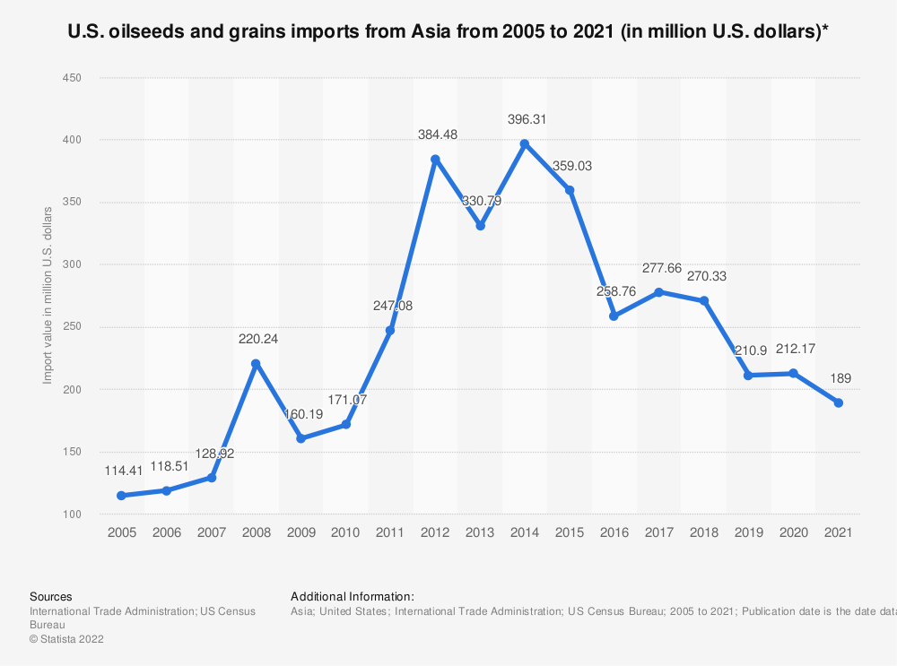 Statistic: U.S. oilseeds and grains imports from Asia from 2005 to 2020 (in million U.S. dollars)* | Statista